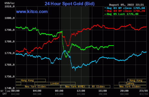 Upside price action for gold, silver as greenback backs off
