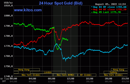 Gold, silver in tailspin as Fed turns hawkish, greenback surges