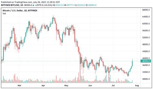 Bitcoin daily chart alert—Bulls back in business