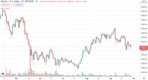Bitcoin daily chart alert - Bears in near-term control - Sep. 28