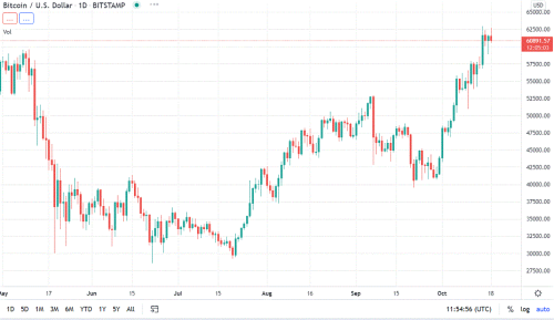 Bitcoin daily chart alert - The trend is the bulls' friend - Oct. 18