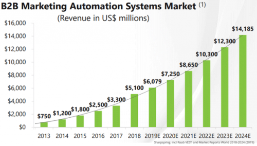 10 B2B Marketing Automation Trends For Your 2021 B2B Marketing Strategy