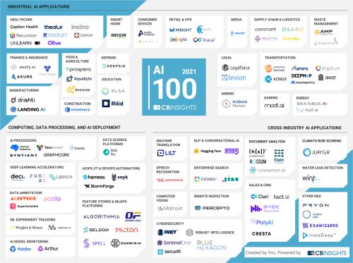 Healthcare, COVID-19 response dominate CB Insights' 2021 AI 100 startup list;Korean edutech startup Riiid gets a spot