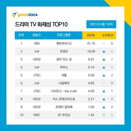The Penthouse 2 Finale Topped April 1st Weekly Top 10 Kdrama & Cast