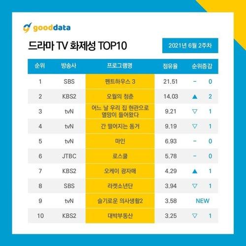 10 Most Popular Korean Drama & Actor Rankings 2nd Week of June 2021