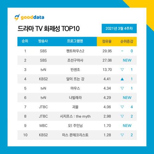 March 4th Weekly Top 10 Popular Kdrama TV Series & Cast Rankings