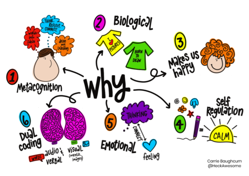 Why Teachers Are So Excited About the Power Of Sketchnoting - MindShift