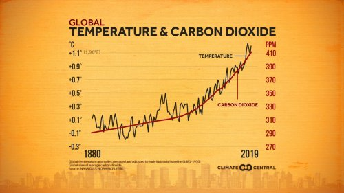 Humans are causing climate change: It's just been proven directly for the first time