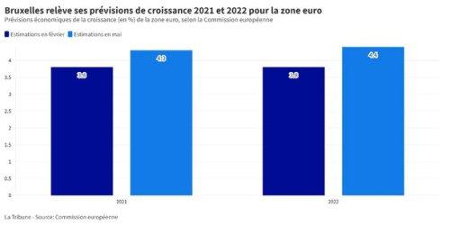 Bruxelles révise à la hausse ses prévisions de croissance, notamment celle de la France
