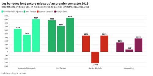 Après un premier semestre éclatant, les banques françaises tournent la page de la crise