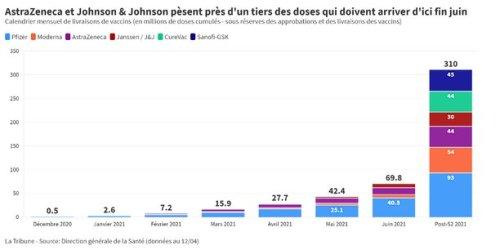 Près d'un tiers des doses commandées par la France pour AstraZeneca et Johnson & Johnson, Pfizer pourra-t-il combler le retard ?