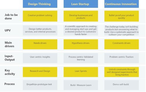 Design Thinking, Lean Startup, Agile? There is a Bigger Thing Happening