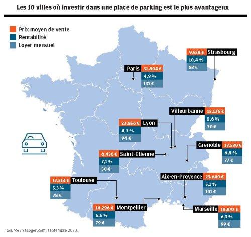 Parking et box : un placement souple et rentable