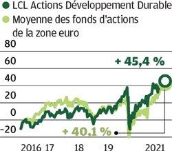 LCL Actions Développement Durable : Accent mis sur l'environnement
