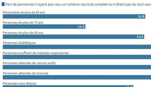Covid-19 : qui sont les cinq millions de Français vulnérables toujours pas vaccinés ?