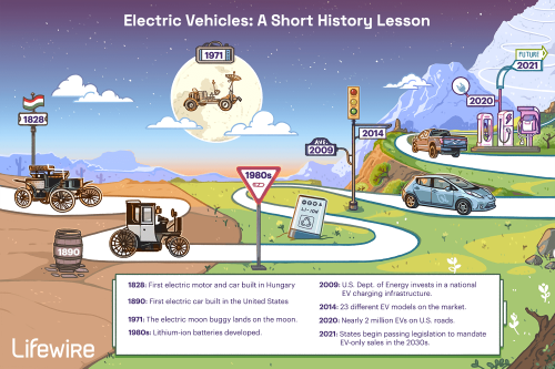 Electric Vehicles: A Short History Lesson