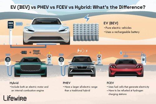 EV (BEV) vs PHEV vs FCEV vs Hybrid: What's the Difference?