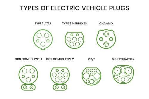 Every EV Charging Standard and Connector Type Explained