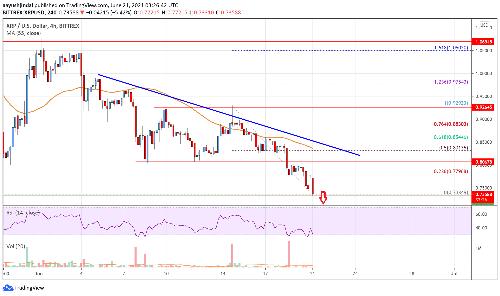 Ripple Price Analysis: Bears In Control Below $0.80