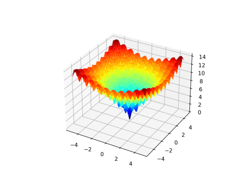 How to Use Nelder-Mead Optimization in Python