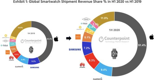 Apple Dominates Smart Watch Market in First Half of 2020 Thanks to Series 5 Demand