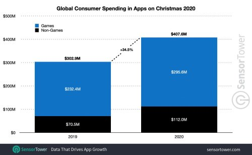 Study Finds More Than $100 Billion Spent on App Stores in 2020
