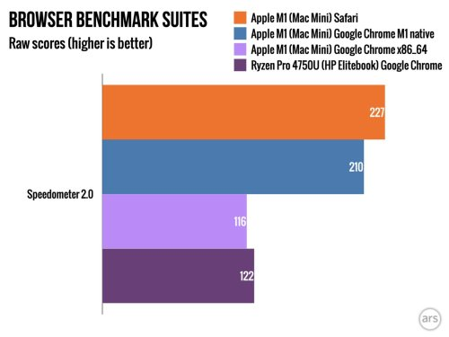 Chrome for M1 Macs Runs Up to 80% Faster Than Rosetta 2 Version