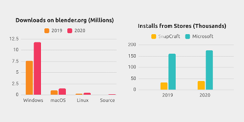 Blender Was Downloaded More Than 14 Million Times in 2020
