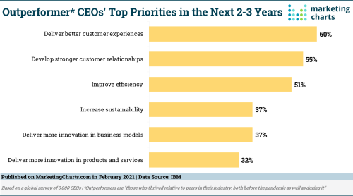 CEOs Prioritize the Customer Experience, but not CMOs - Marketing Charts