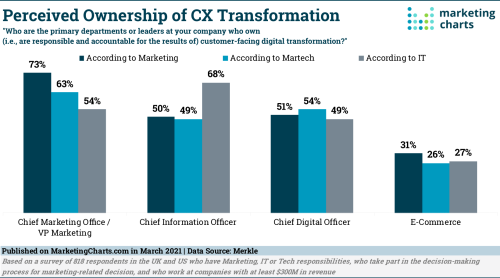 Who Owns CX Transformation? Depends Who You Ask - Marketing Charts