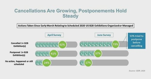 How COVID-19 Is Affecting the B2B Exhibition Industry