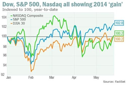 Why stocks are being held back from a big breakout