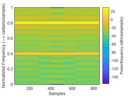 3D Spectrogram Visualization
