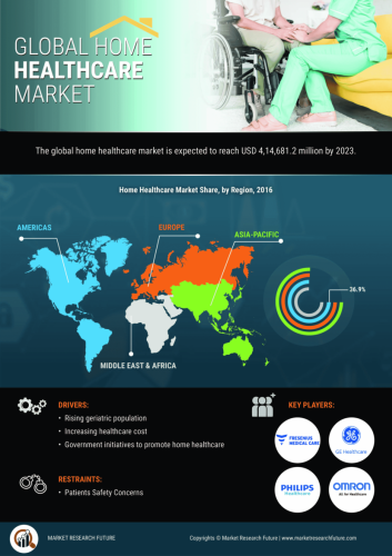 Home Healthcare Market Size to reach USD 273.9 Billion by 2027, At a CAGR of 11.6% | Home Healthcare Industry Trends, Statistics, Future Growth, Top Companies, Merger | Medgadget - Flipboard