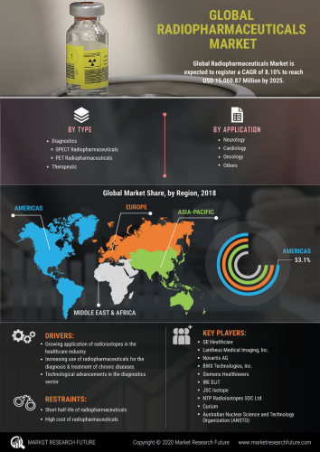 Radiopharmaceuticals Market Size Expected To Increase At A CAGR 8.10% By 2025 | Industry Report, Share, Growth, Top Companies Analysis, Regional Revenue | Medgadget - Flipboard