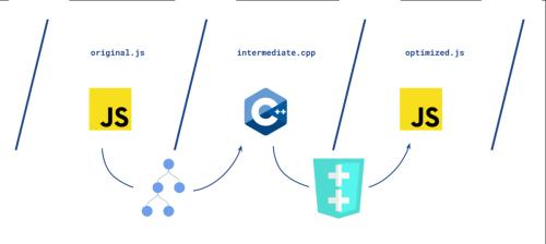 A JavaScript optimizing compiler