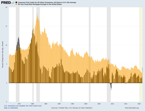 Inflation tops mortgage rates, a first in 41 years