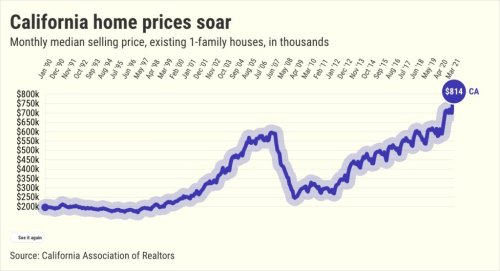 Bubble Watch: 'Question the sustainability' of California home prices