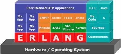 Using Erlang for an Open Telecommunications Platform