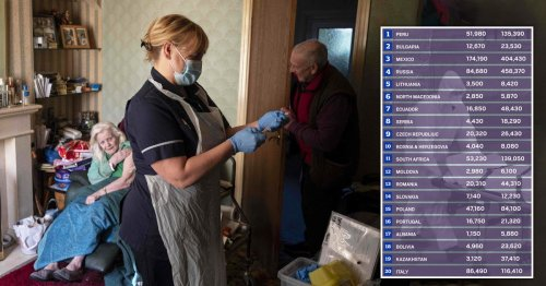 UK drops off list of 20 worst-hit countries for excess deaths from Covid