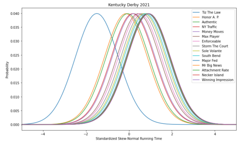 A Coherent Exacta Model for the Kentucky Derby