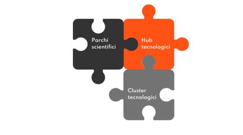 Quali sono le differenze tra parchi scientifici, hub e cluster tecnologici?
