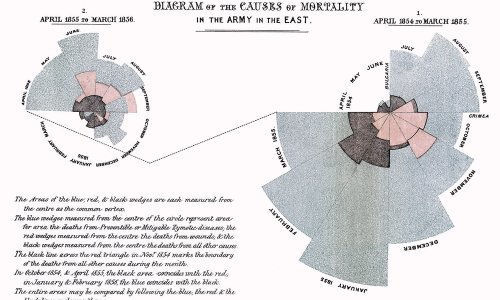 Visualizing Data To Save Lives: A History of Early Public Health Infographics