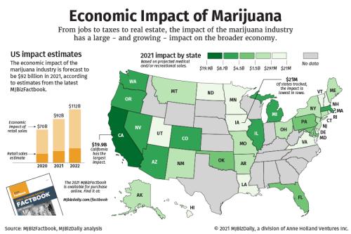 Marijuana industry expected to add $92 billion to US economy in 2021