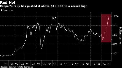 Investors bet billions that the metals bull run isn't stopping
