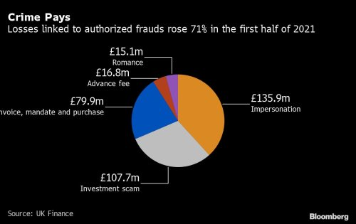 Fake CEOs, online dating scams push up UK bank frauds by 30%