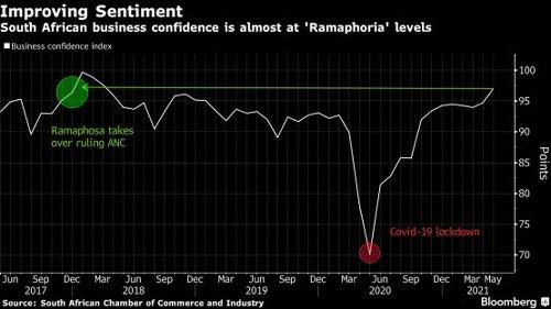 Ramaphosa on economic reform roll bolsters SA markets