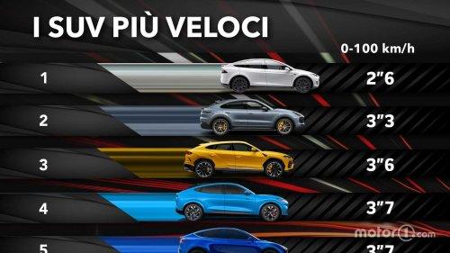 Les 10 SUV les plus puissants de 0 à 100 km/h