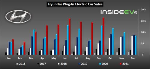 Hyundai Plug-In Car Sales Exceeded 16,000 In September 2021