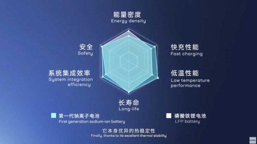 Batteriehersteller CATL präsentiert Natrium-Ionen-Akku